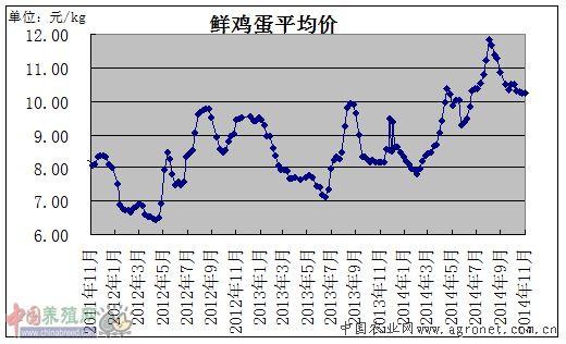 产价格_2011-2014年产销区鸡蛋价格走势图