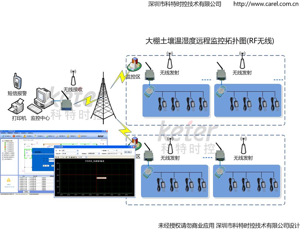 供应温室大棚环境监控系统