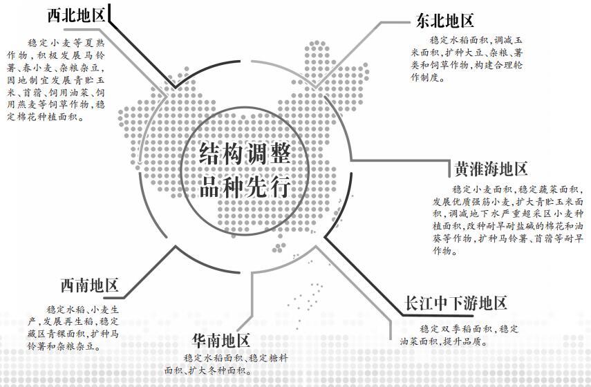 《全国种植业结构调整规划(2016-2020年)》给出了