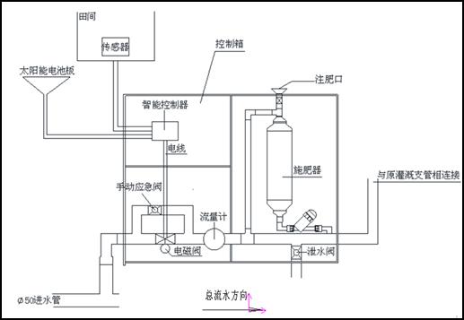 子域控制器与脉冲式电磁阀相连接,控制其启闭.
